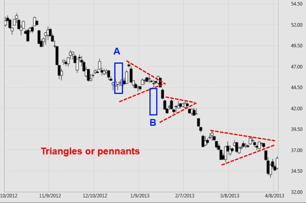 Triangle or Pennant Chart Patterns
